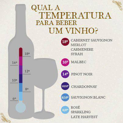 A temperatura certa para cada tipo de vinho